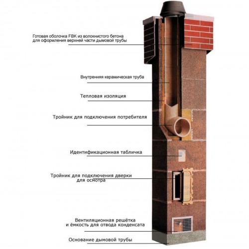 Керамический дымоход Schiedel UNI одноходовой без вентиляционного канала
